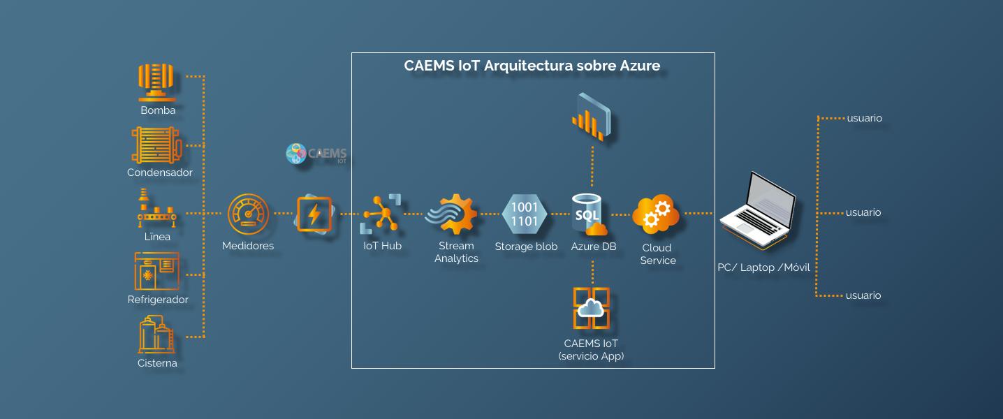 Soluciones-IoT-Opti